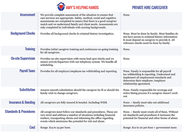 Comparison Chart - Hiring an Agency vs. Privately